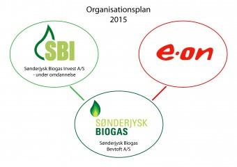 Organisationsplan Sønderjysk Biogas